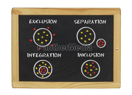 wlaczenie integracja wykluczenie separacja