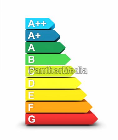 klasy efektywnosci energetycznej 3d symbol