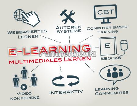 pracawyksztalceniezawodoswiata i wychowaniekomputerdyplome learninge learninge bookowsukcesfernstudiumfortbildungjezyka