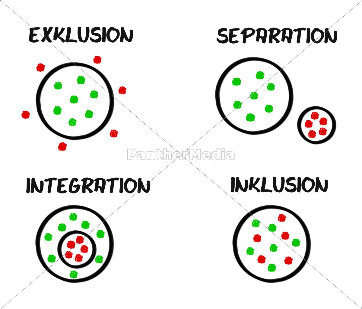 integracja, wykluczenia, separacji, schematu, integracji - 9418750