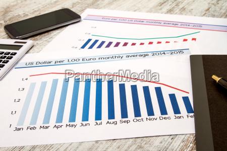 analiza grafiki z kursem wymiany euro