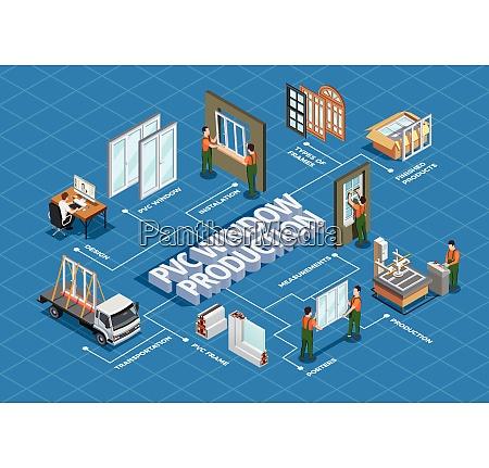 pvc window design production transportation and