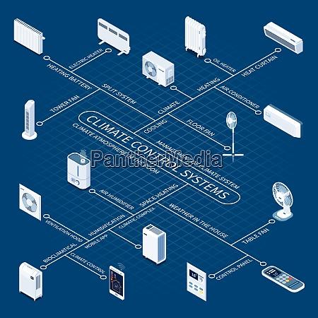 systemy kontroli klimatu izometryczny schemat blokowy